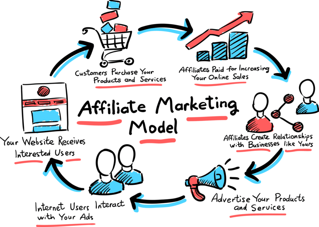 Affiliate Marketing Model for Your Online Business - Grinfer Blog