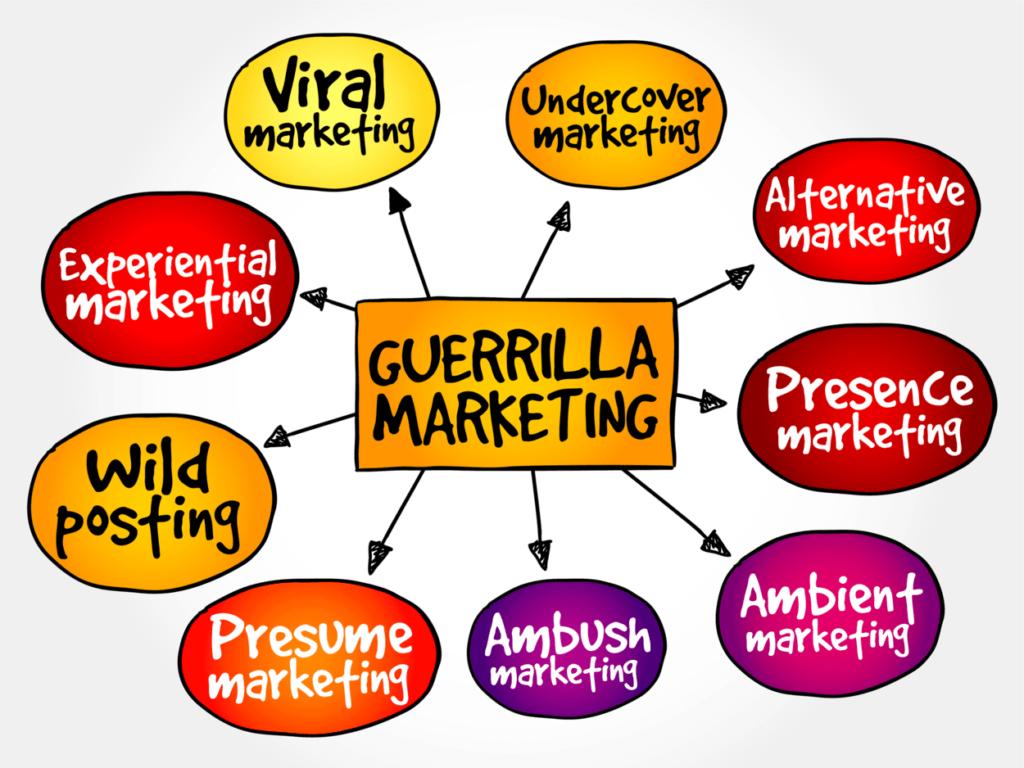 Guerrilla marketing mind map, business concept - GRINFER