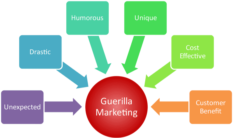 Guerilla marketing management business strategy concept diagram illustration